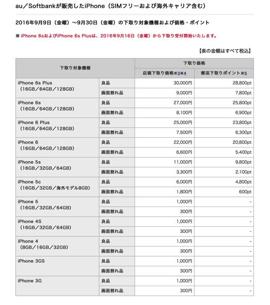 ドコモのiPhone の下取り価格