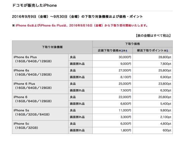 ドコモのiPhoneの下取り価格1