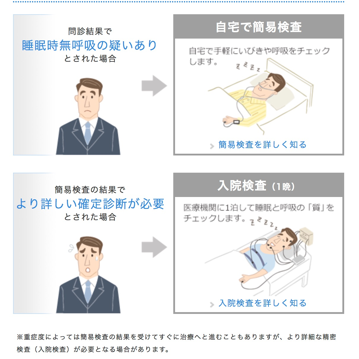 検査の流れ|検査について|検査と治療|睡眠時無呼吸なおそう com 睡眠時無呼吸症候群のポータルサイト
