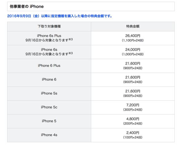 ソフトバンク  MNPのiPhoneの買い取り価格