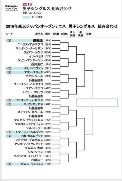 錦織圭 トーナメント表